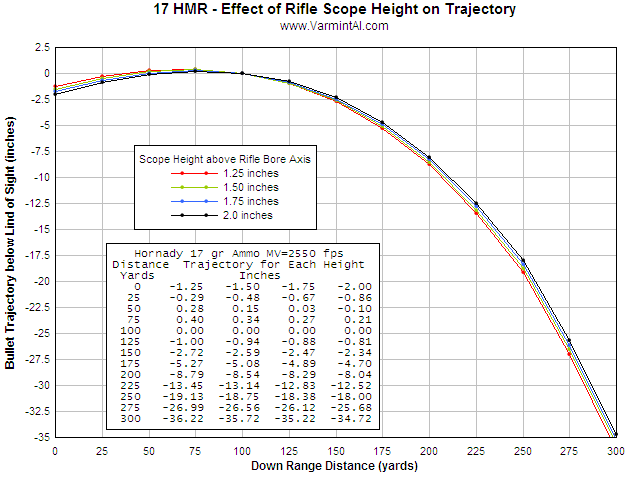 17hmr and hm2 trajectory chart forums