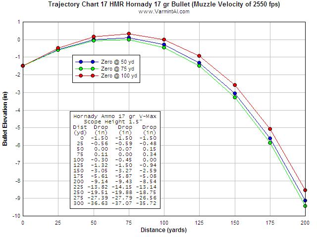 Varmint al 39 s field testing the 17 hmr for Table balistique 6 5x57