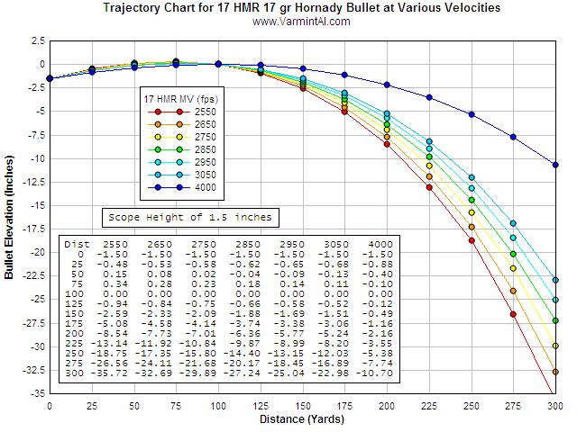 Varmint Al's Field Testing The 17 HMR